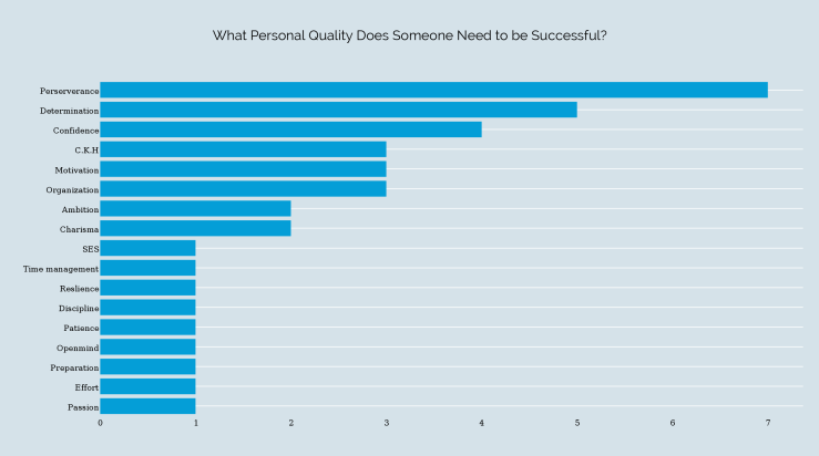 Chart Showing What Personal Quality Someone Needs to be Successful